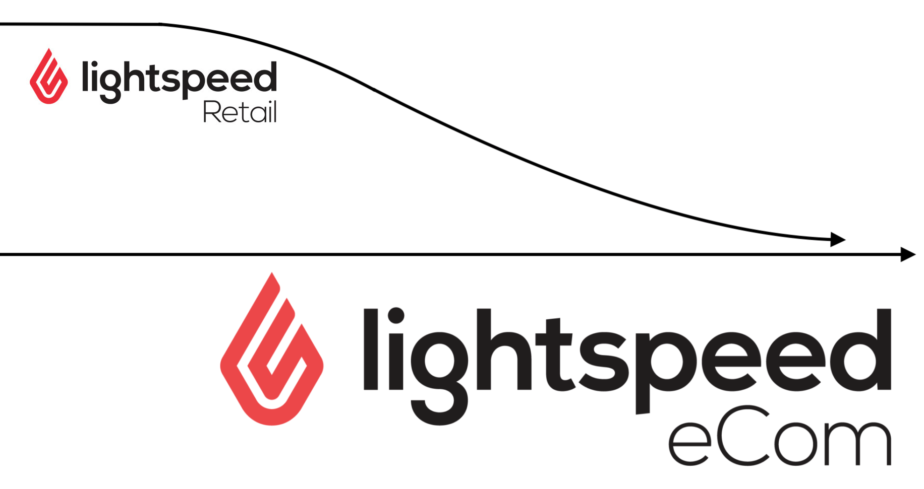 Shows both the Lightspeed Retail and eCom logos representing arrows. The Retail arrow is merging with the eCom one.
